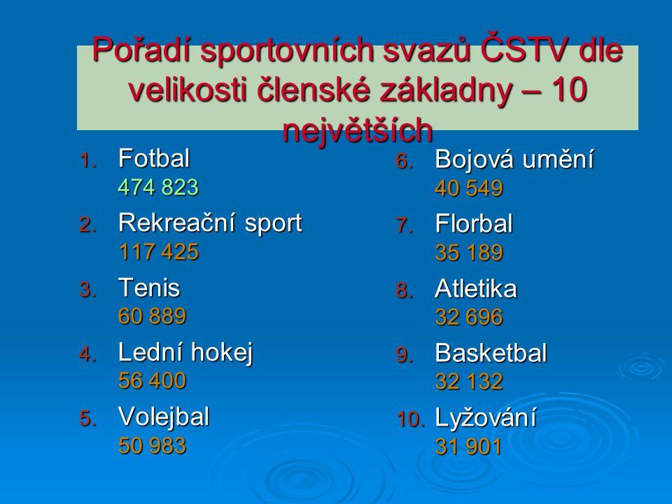 Pořadí sportovních svazů ČSTV dle velikosti členské základny – 10 největších 1. Fotbal 474 823 2. Rekreační sport 117 425 3. Tenis 60 889 4. Lední hok