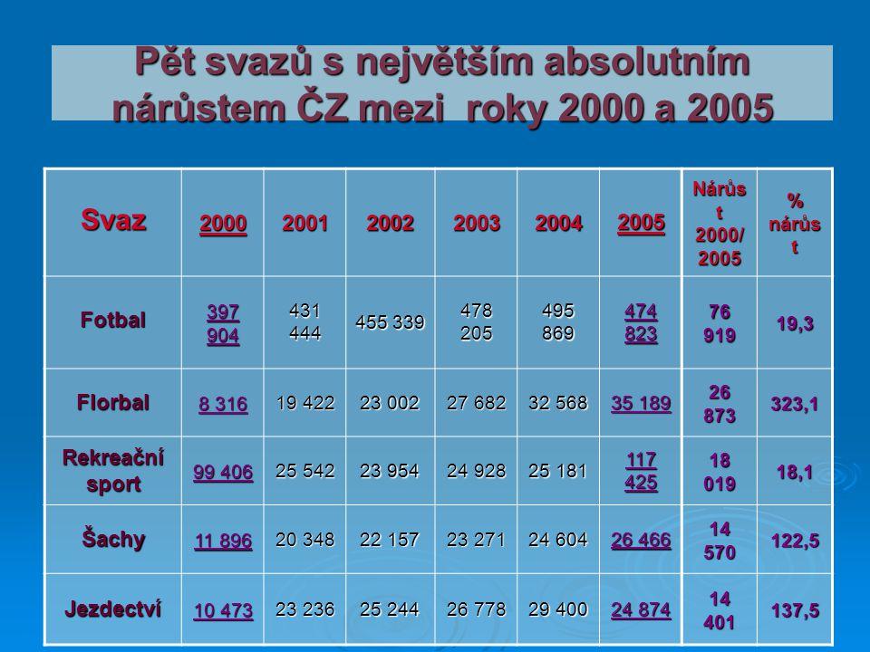Pět svazů s největším absolutním nárůstem ČZ mezi roky 2000 a 2005 Svaz200020012002200320042005 Nárůs t 2000/ 2005 % nárůs t Fotbal 397 904 431 444 45