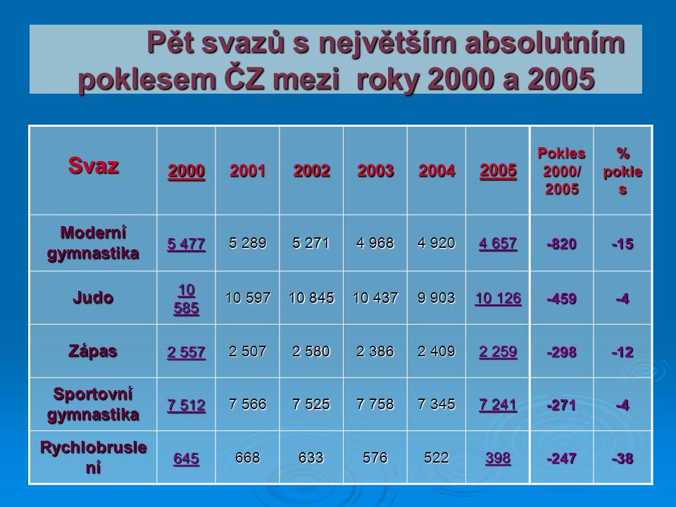 Pět svazů s největším absolutním poklesem ČZ mezi roky 2000 a 2005 Pět svazů s největším absolutním poklesem ČZ mezi roky 2000 a 2005 Svaz200020012002