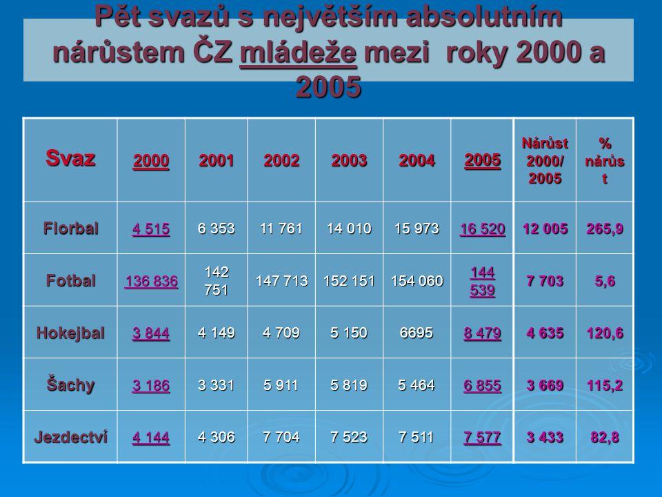 Pět svazů s největším absolutním nárůstem ČZ mládeže mezi roky 2000 a 2005 Svaz200020012002200320042005 Nárůst 2000/ 2005 % nárůs t Florbal 4 515 6 35