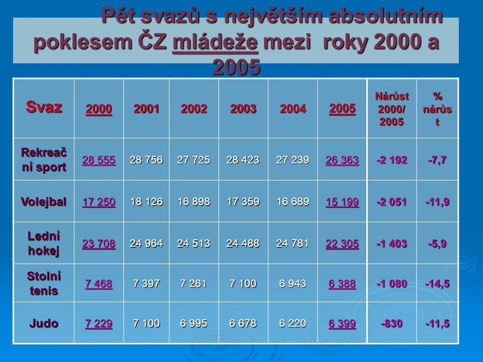 Pět svazů s největším absolutním poklesem ČZ mládeže mezi roky 2000 a 2005 Pět svazů s největším absolutním poklesem ČZ mládeže mezi roky 2000 a 2005