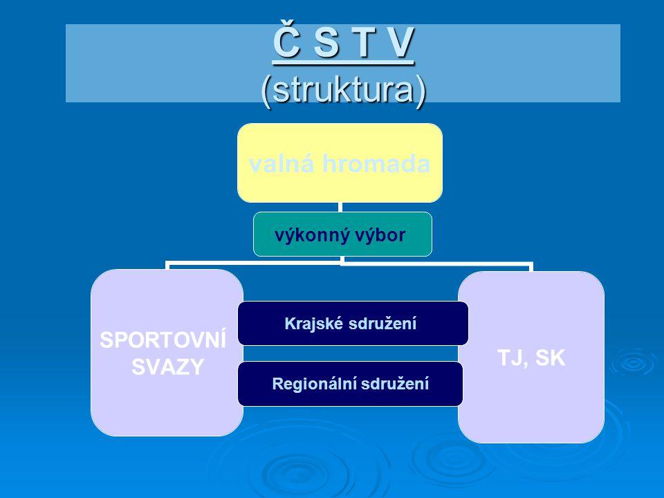 Č S T V (struktura) valná hromada výkonný výbor SPORTOVNÍ SVAZY Krajské sdružení Regionální sdružení TJ, SK