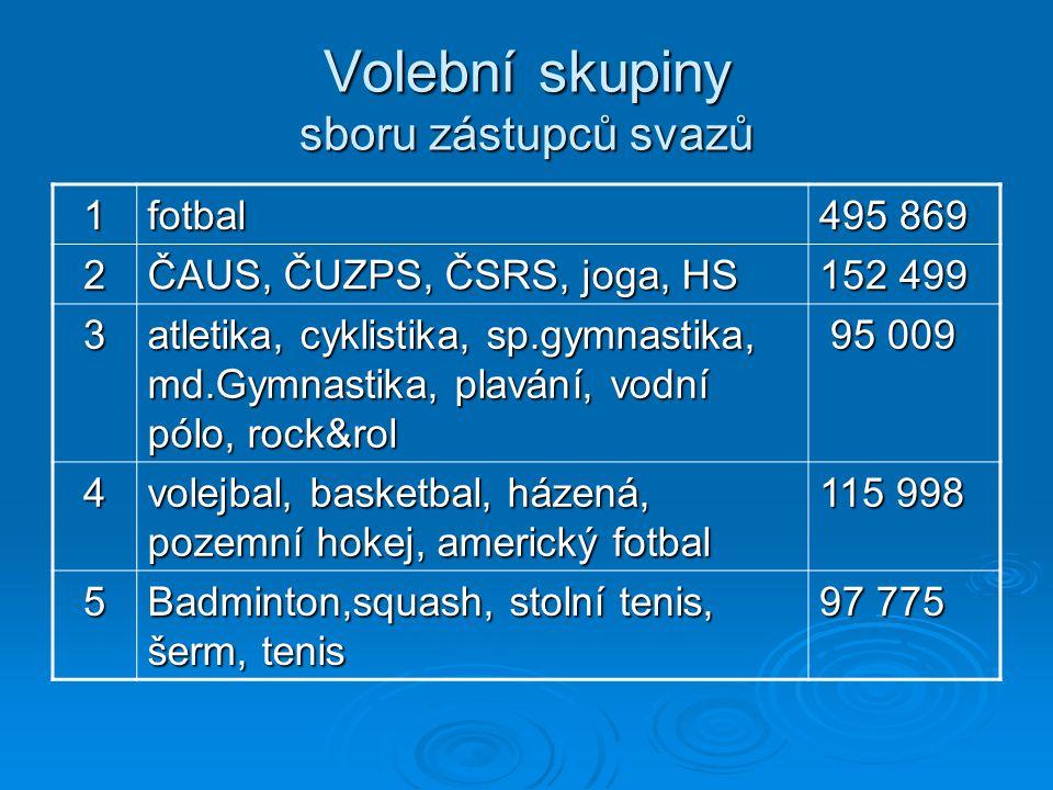 Volební skupiny sboru zástupců svazů 1fotbal 495 869 2 ČAUS, ČUZPS, ČSRS, joga, HS 152 499 3 atletika, cyklistika, sp.gymnastika, md.Gymnastika, plavá