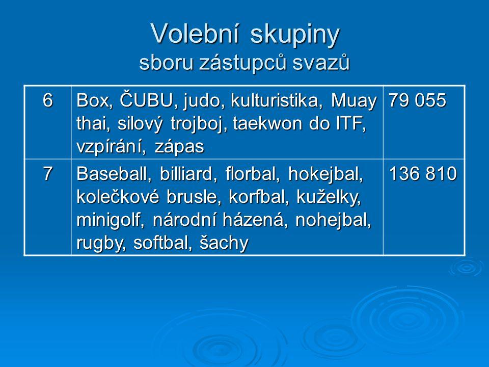 Volební skupiny sboru zástupců svazů 6 Box, ČUBU, judo, kulturistika, Muay thai, silový trojboj, taekwon do ITF, vzpírání, zápas 79 055 7 Baseball, bi