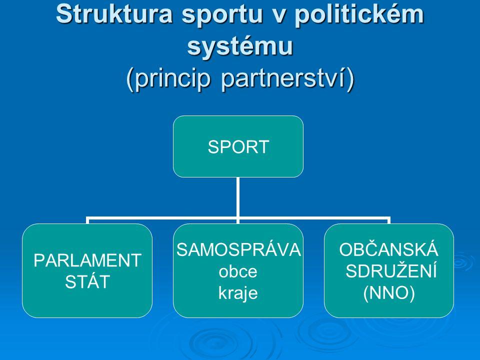 Struktura sportu v politickém systému (princip partnerství) SPORT PARLAMENT STÁT SAMOSPRÁVA obce kraje OBČANSKÁ SDRUŽENÍ (NNO)