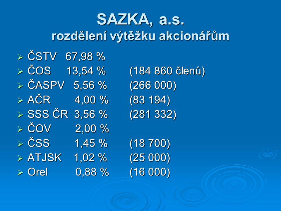 SAZKA, a.s. rozdělení výtěžku akcionářům  ČSTV 67,98 %  ČOS 13,54 %(184 860 členů)  ČASPV 5,56 %(266 000)  AČR 4,00 %(83 194)  SSS ČR 3,56 %(281