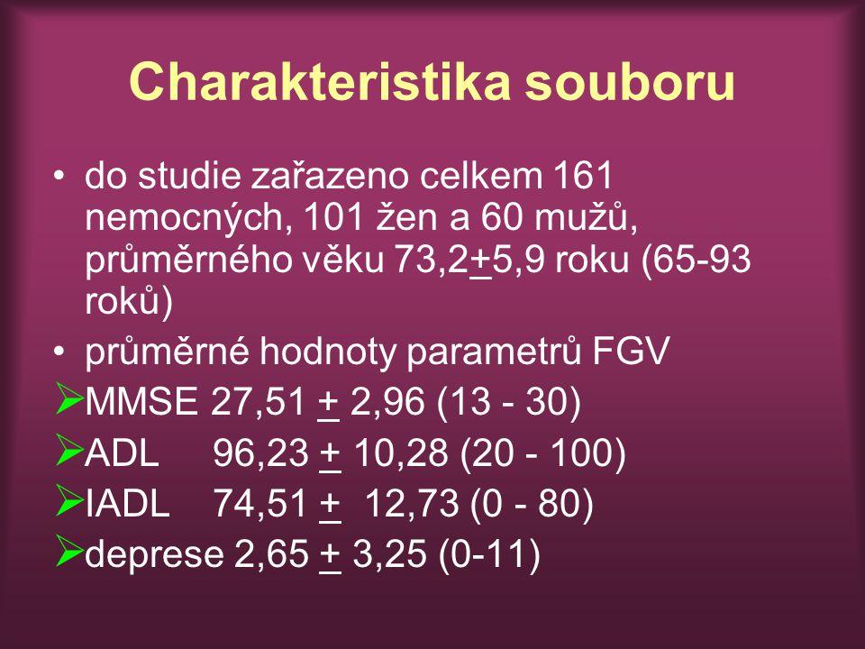 Charakteristika souboru do studie zařazeno celkem 161 nemocných, 101 žen a 60 mužů, průměrného věku 73,2+5,9 roku (65-93 roků) průměrné hodnoty parametrů FGV  MMSE 27,51 + 2,96 (13 - 30)  ADL 96,23 + 10,28 (20 - 100)  IADL 74,51 + 12,73 (0 - 80)  deprese 2,65 + 3,25 (0-11)