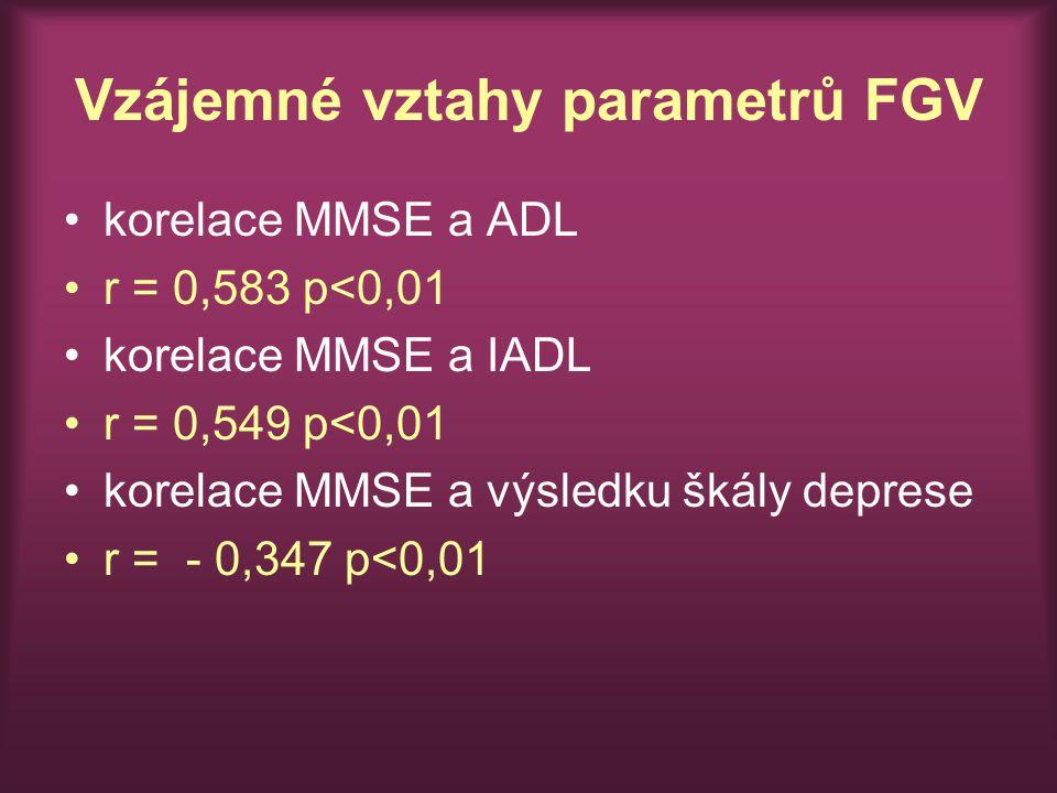 Vzájemné vztahy parametrů FGV korelace MMSE a ADL r = 0,583 p<0,01 korelace MMSE a IADL r = 0,549 p<0,01 korelace MMSE a výsledku škály deprese r = - 0,347 p<0,01