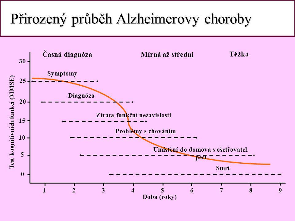Přirozený průběh Alzheimerovy choroby Přirozený průběh Alzheimerovy choroby 123456789123456789 0 5 10 15 20 25 30 Doba (roky) Symptomy Diagnóza Ztráta