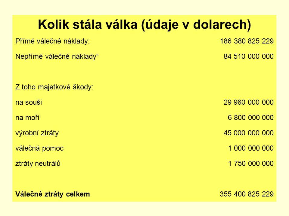 """Kolik stála válka (údaje v dolarech) Přímé válečné náklady:186 380 825 229 Nepřímé válečné náklady""""84 510 000 000 Z toho majetkové škody: na souši29 9"""