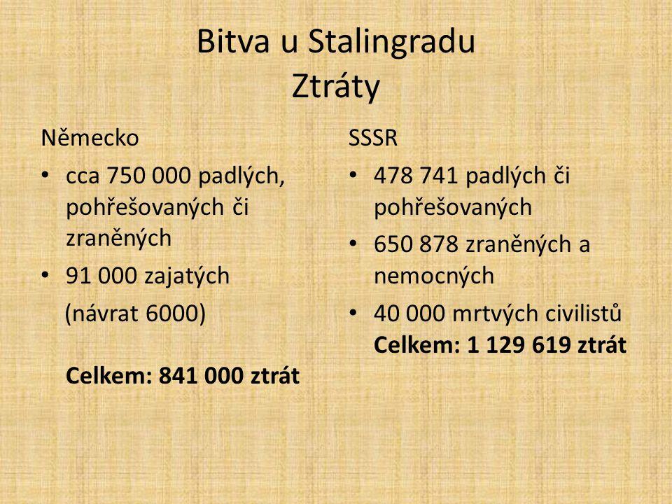 Bitva u Stalingradu Ztráty Německo cca 750 000 padlých, pohřešovaných či zraněných 91 000 zajatých (návrat 6000) Celkem: 841 000 ztrát SSSR 478 741 pa