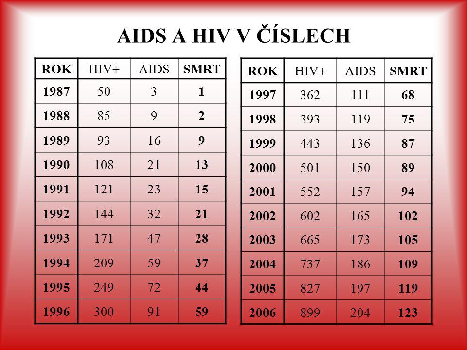 AIDS A HIV V ČÍSLECH ROKHIV+AIDSSMRT 19875031 19888592 198993169 19901082113 19911212315 19921443221 19931714728 19942095937 19952497244 19963009159 R