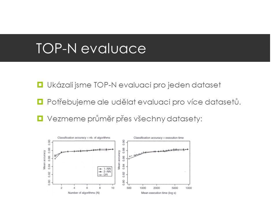 TOP-N evaluace  Ukázali jsme TOP-N evaluaci pro jeden dataset  Potřebujeme ale udělat evaluaci pro více datasetů.  Vezmeme průměr přes všechny data