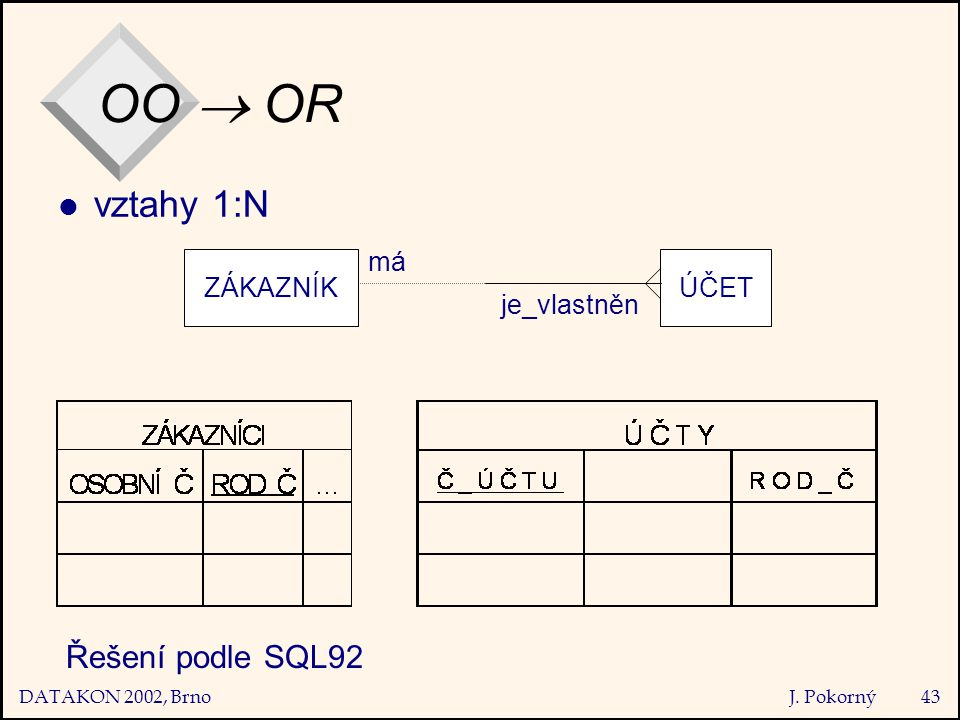 DATAKON 2002, Brno J. Pokorný43 OO  OR l vztahy 1:N ZÁKAZNÍKÚČET má je_vlastněn Řešení podle SQL92