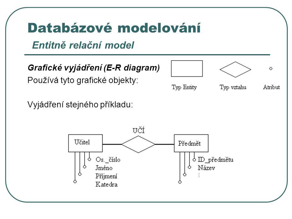 Databázové modelování Entitně relační model Grafické vyjádření (E-R diagram) Používá tyto grafické objekty: Vyjádření stejného příkladu: