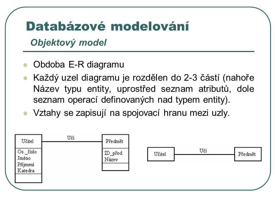 Databázové modelování Objektový model Obdoba E-R diagramu Každý uzel diagramu je rozdělen do 2-3 částí (nahoře Název typu entity, uprostřed seznam atr