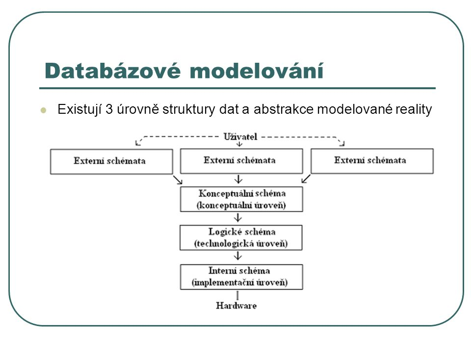 Databázové modelování Existují 3 úrovně struktury dat a abstrakce modelované reality
