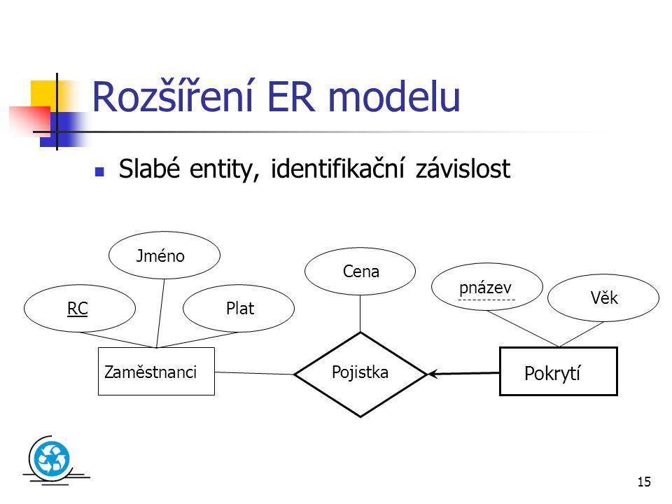 15 Rozšíření ER modelu Slabé entity, identifikační závislost Zaměstnanci Pokrytí Pojistka Cena Jméno RC pnázev Plat Věk