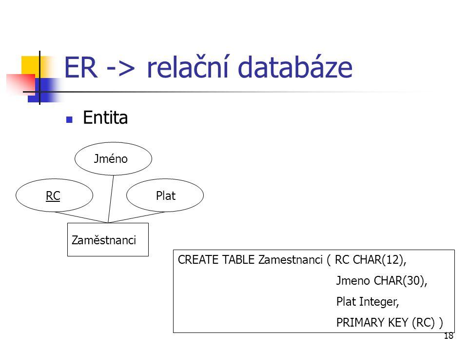 18 ER -> relační databáze Entita Zaměstnanci Jméno RC Plat CREATE TABLE Zamestnanci ( RC CHAR(12), Jmeno CHAR(30), Plat Integer, PRIMARY KEY (RC) )