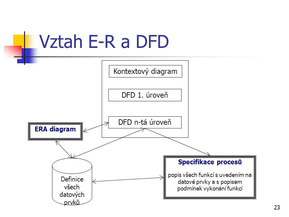 23 Vztah E-R a DFD Kontextový diagram DFD 1. úroveň DFD n-tá úroveň Definice všech datových prvků ERA diagram Specifikace procesů popis všech funkcí s
