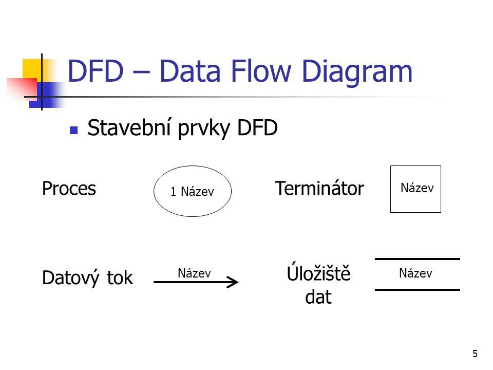 5 DFD – Data Flow Diagram Stavební prvky DFD 1 Název Název Proces Datový tok Terminátor Úložiště dat