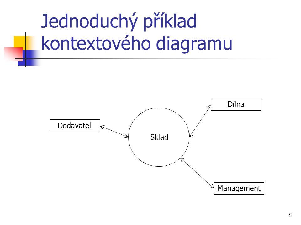 8 Jednoduchý příklad kontextového diagramu Dodavatel Management Dílna Sklad