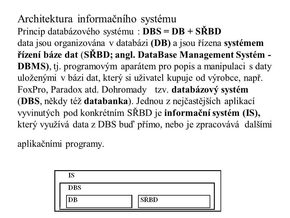 Architektura informačního systému Princip databázového systému : DBS = DB + SŘBD data jsou organizována v databázi (DB) a jsou řízena systémem řízení