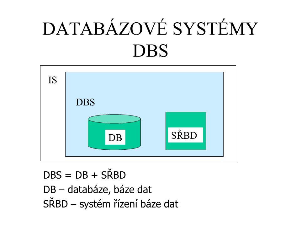 DATABÁZOVÉ SYSTÉMY DBS IS DBS DB SŘBD DBS = DB + SŘBD DB – databáze, báze dat SŘBD – systém řízení báze dat