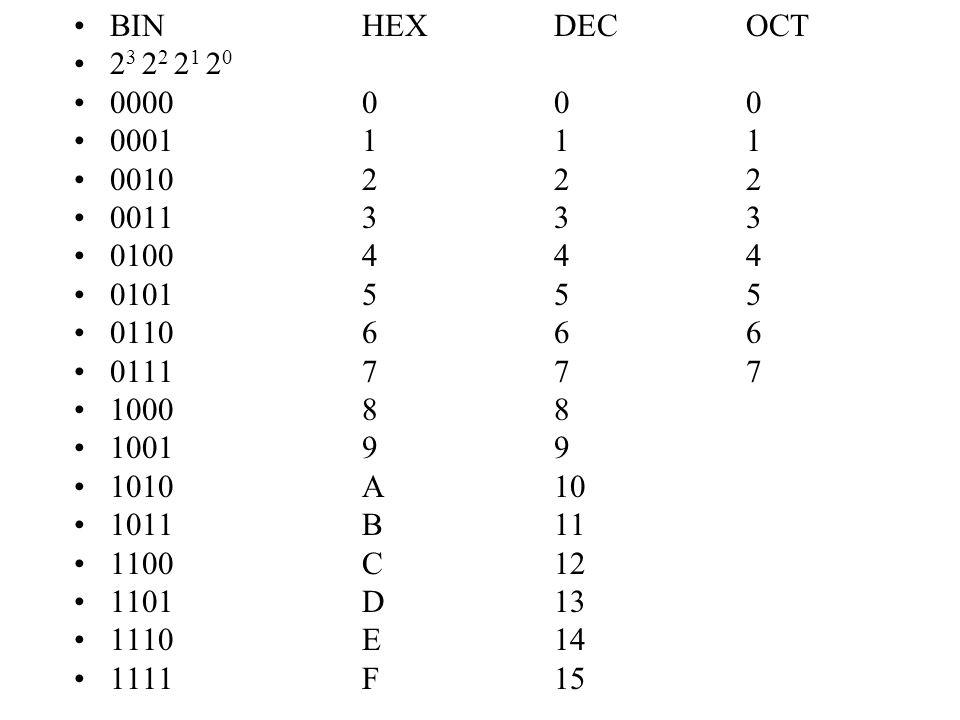 Převody mezi číselnými soustavami 725 = 7.10 2 + 2.