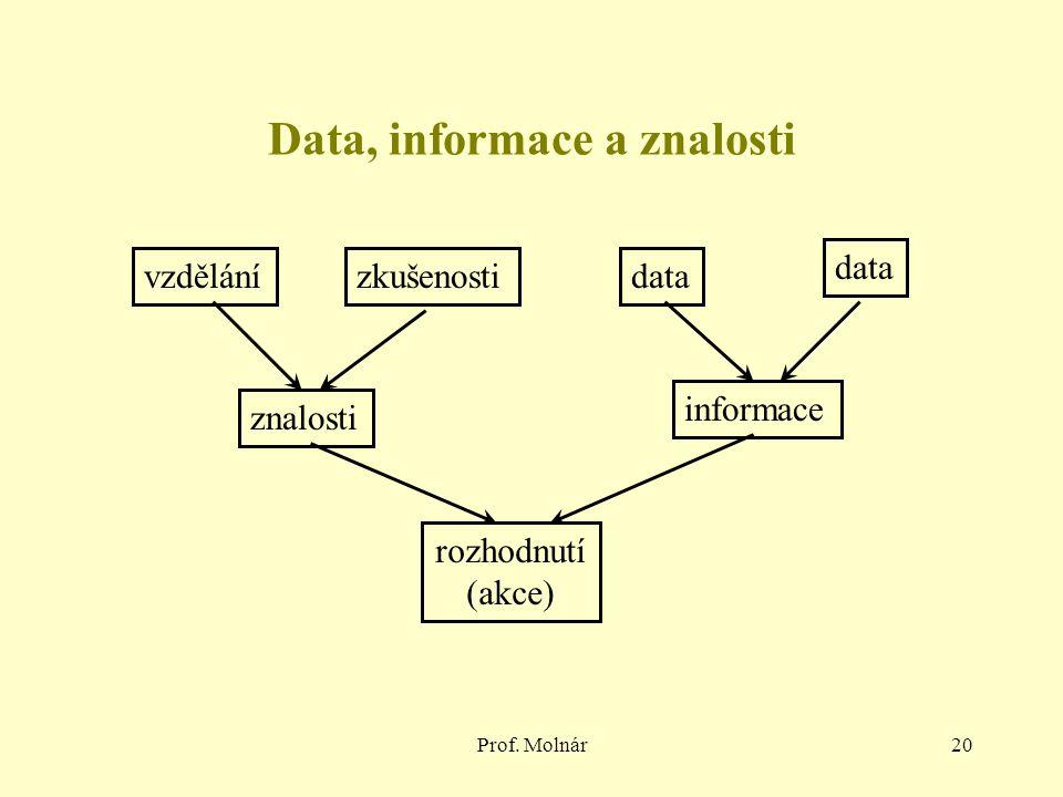 Prof. Molnár20 Data, informace a znalosti vzdělánízkušenostidata informace znalosti rozhodnutí (akce) data