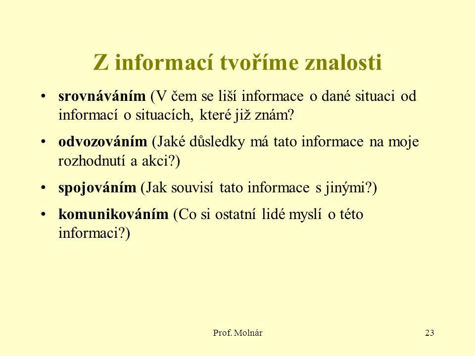 Prof. Molnár23 Z informací tvoříme znalosti srovnáváním (V čem se liší informace o dané situaci od informací o situacích, které již znám? odvozováním