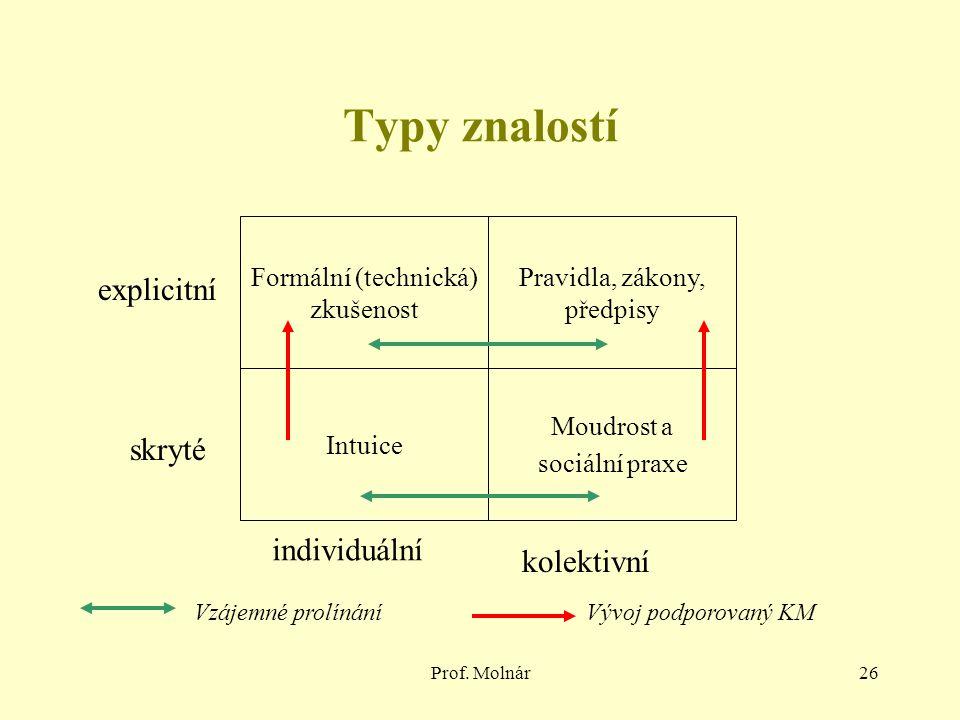 Prof. Molnár26 Typy znalostí Formální (technická) zkušenost Pravidla, zákony, předpisy Intuice Moudrost a sociální praxe explicitní skryté individuáln