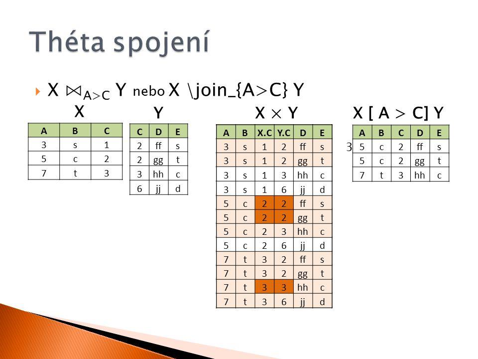  X ⋈ A>C Y nebo X \join_{A>C} Y ABC 3s1 5c2 7t3 CDE 2ffs 2ggt 3hhc 6jjd ABX.CY.CDE 3s12ffs 3s12ggt 3s13hhc 3s16jjd 5c22ffs 5c22ggt 5c23hhc 5c26jjd 7t32ffs 7t32ggt 7t33hhc 7t36jjd X YX × Y ABX.CY.CDE 3s12ffs 3s12ggt 3s13hhc 3s16jjd 5c22ffs 5c22ggt 5c23hhc 5c26jjd 7t32ffs 7t32ggt 7t33hhc 7t36jjd 3 > 2 ABX.CY.CDE 3s12ffs 3s12ggt 3s13hhc 3s16jjd 5c22ffs 5c22ggt 5c23hhc 5c26jjd 7t32ffs 7t32ggt 7t33hhc 7t36jjd ABX.CY.CDE 3s12ffs 3s12ggt 3s13hhc 3s16jjd 5c22ffs 5c22ggt 5c23hhc 5c26jjd 7t32ffs 7t32ggt 7t33hhc 7t36jjd ABCDE 5c2ffs 5c2ggt 7t3hhc X [ A > C] Y