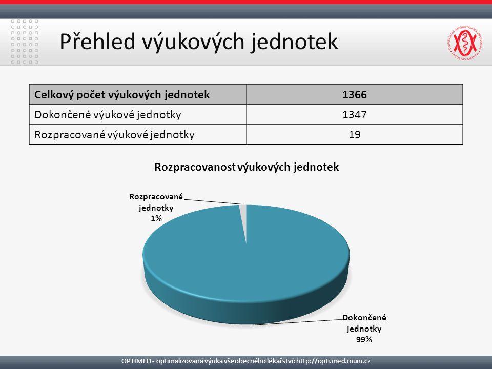 Přehled výukových jednotek Celkový počet výukových jednotek1366 Dokončené výukové jednotky1347 Rozpracované výukové jednotky19 Rozpracovanost výukových jednotek OPTIMED - optimalizovaná výuka všeobecného lékařství: http://opti.med.muni.cz