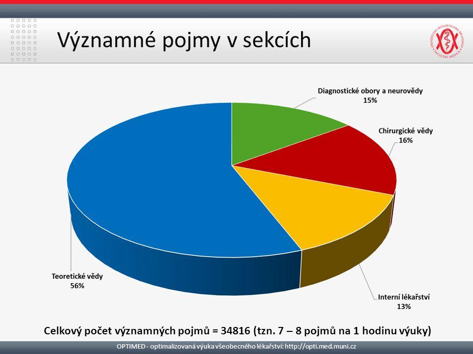 Významné pojmy v sekcích Celkový počet významných pojmů = 34816 (tzn.