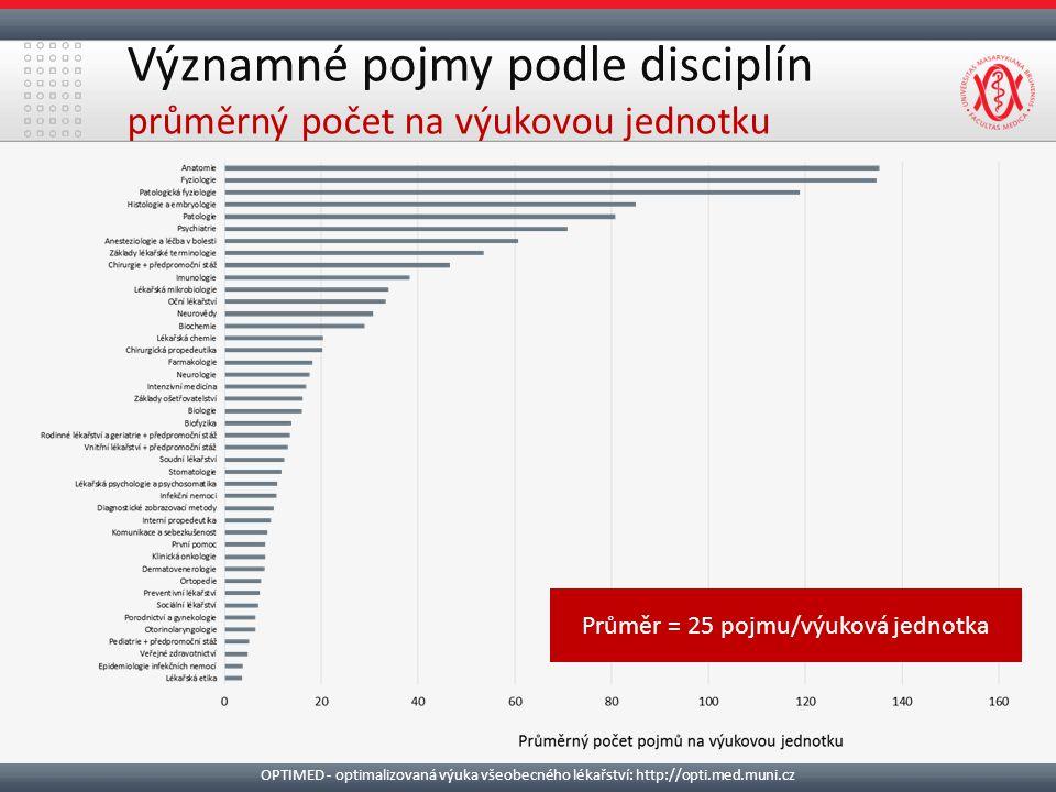 Významné pojmy podle disciplín průměrný počet na výukovou jednotku Průměr = 25 pojmu/výuková jednotka OPTIMED - optimalizovaná výuka všeobecného lékařství: http://opti.med.muni.cz