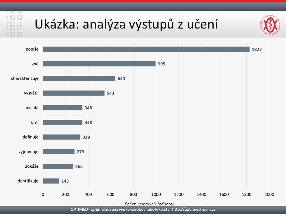 Ukázka: analýza výstupů z učení Počet výukových jednotek OPTIMED - optimalizovaná výuka všeobecného lékařství: http://opti.med.muni.cz
