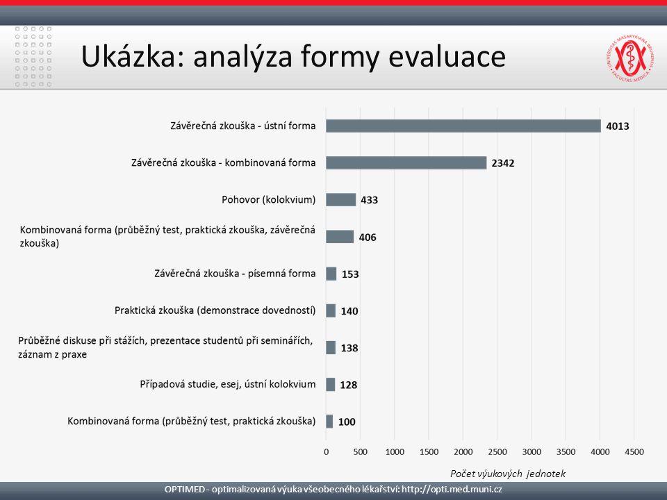Ukázka: analýza formy evaluace Počet výukových jednotek OPTIMED - optimalizovaná výuka všeobecného lékařství: http://opti.med.muni.cz