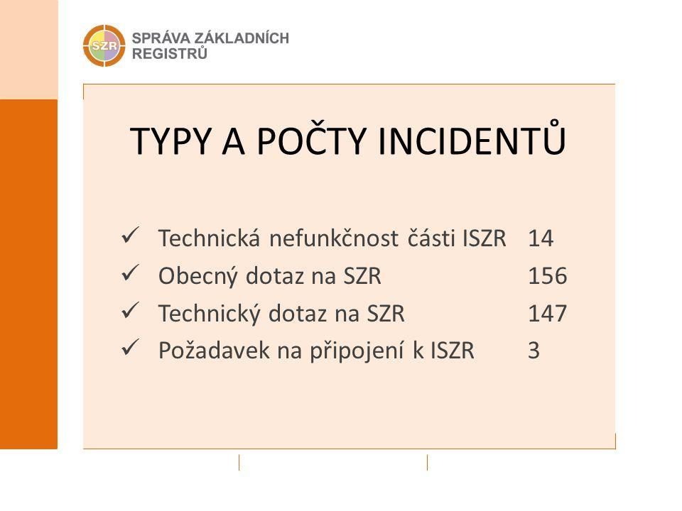 TYPY A POČTY INCIDENTŮ Technická nefunkčnost části ISZR 14 Obecný dotaz na SZR 156 Technický dotaz na SZR 147 Požadavek na připojení k ISZR 3
