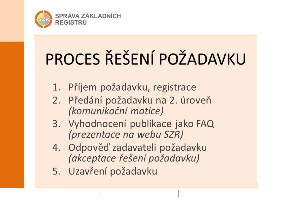 PROCES ŘEŠENÍ POŽADAVKU 1.Příjem požadavku, registrace 2.Předání požadavku na 2. úroveň (komunikační matice) 3.Vyhodnocení publikace jako FAQ (prezent