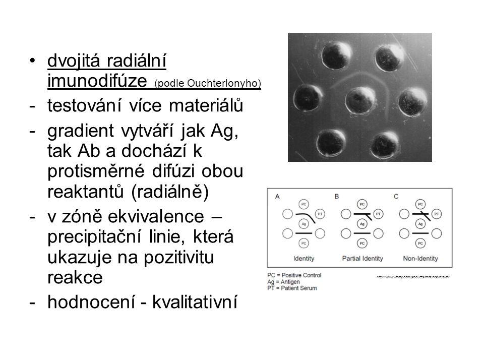 dvojitá radiální imunodifúze (podle Ouchterlonyho) -testování více materiálů -gradient vytváří jak Ag, tak Ab a dochází k protisměrné difúzi obou reak