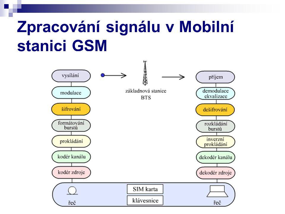Zpracování signálu v Mobilní stanici GSM
