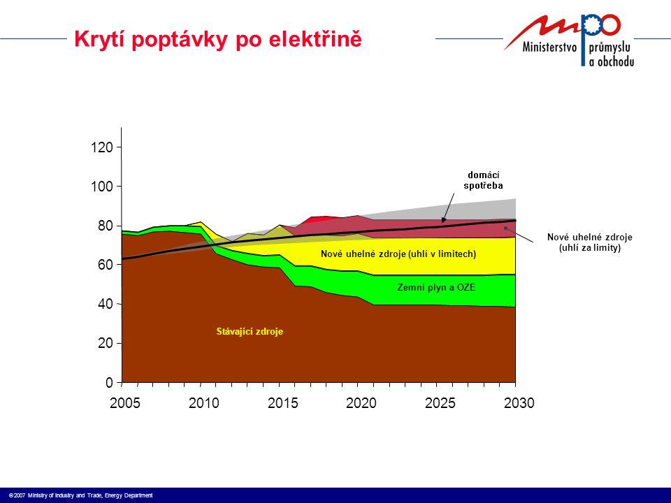 2007 Ministry of Industry and Trade, Energy Department 0 20 40 60 80 100 120 200520102015202020252030 Stávající zdroje Nové uhelné zdroje (uhlí v limitech) Zemní plyn a OZE Nové uhelné zdroje (uhlí za limity) Krytí poptávky po elektřině domácí spotřeba