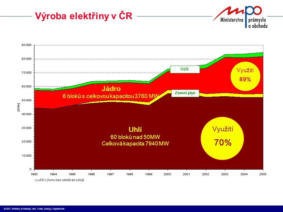  2007 Ministry of Industry and Trade, Energy Department Využití 70% Uhlí 60 bloků nad 50MW Celková kapacita 7940 MW Využití 89% Jádro 6 bloků s celkovou kapacitou 3760 MW OZE Zemní plyn Výroba elektřiny v ČR využití výkonu bez odstávek zdrojů