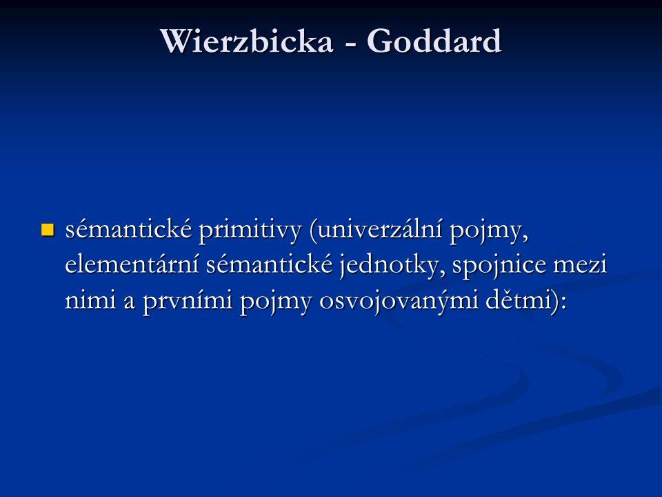 Wierzbicka - Goddard sémantické primitivy (univerzální pojmy, elementární sémantické jednotky, spojnice mezi nimi a prvními pojmy osvojovanými dětmi): sémantické primitivy (univerzální pojmy, elementární sémantické jednotky, spojnice mezi nimi a prvními pojmy osvojovanými dětmi):
