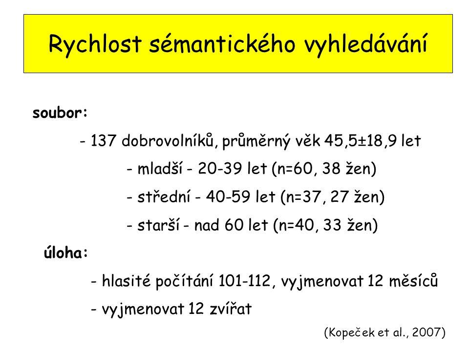 Rychlost sémantického vyhledávání (Kopeček et al., 2007) soubor: - 137 dobrovolníků, průměrný věk 45,5±18,9 let - mladší - 20-39 let (n=60, 38 žen) - střední - 40-59 let (n=37, 27 žen) - starší - nad 60 let (n=40, 33 žen) úloha: - hlasité počítání 101-112, vyjmenovat 12 měsíců - vyjmenovat 12 zvířat
