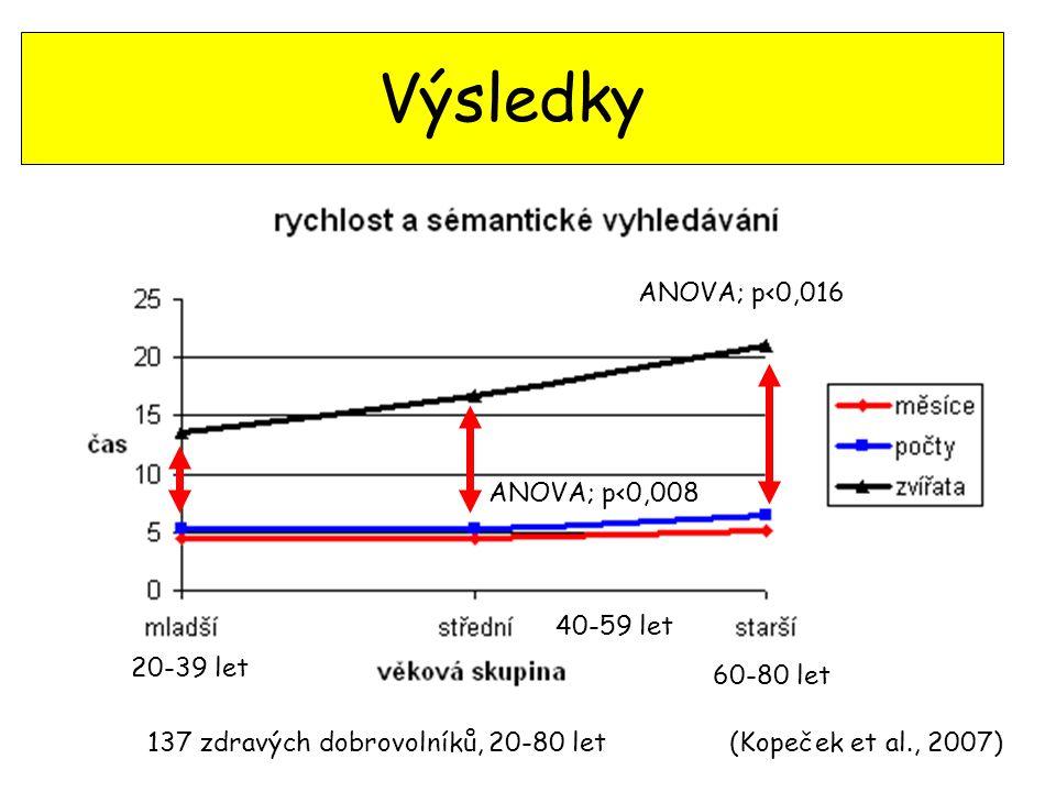 Výsledky ANOVA; p<0,008 ANOVA; p<0,016 (Kopeček et al., 2007)137 zdravých dobrovolníků, 20-80 let 20-39 let 60-80 let 40-59 let