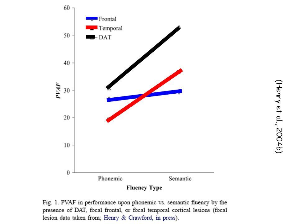 (Henry et al., 2004b)