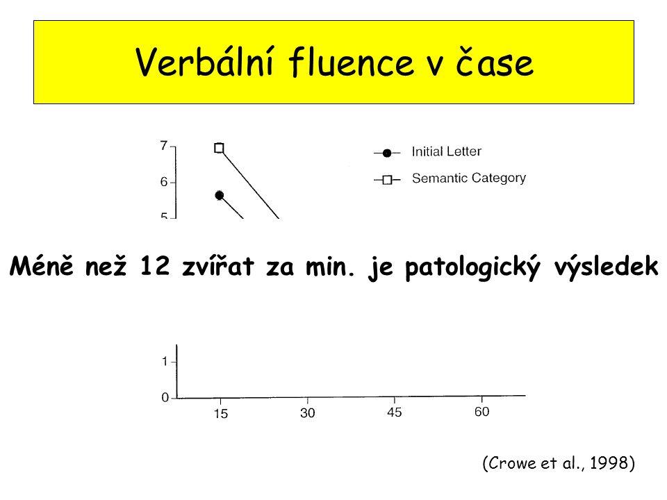 Verbální fluence v čase (Crowe et al., 1998) Méně než 12 zvířat za min. je patologický výsledek