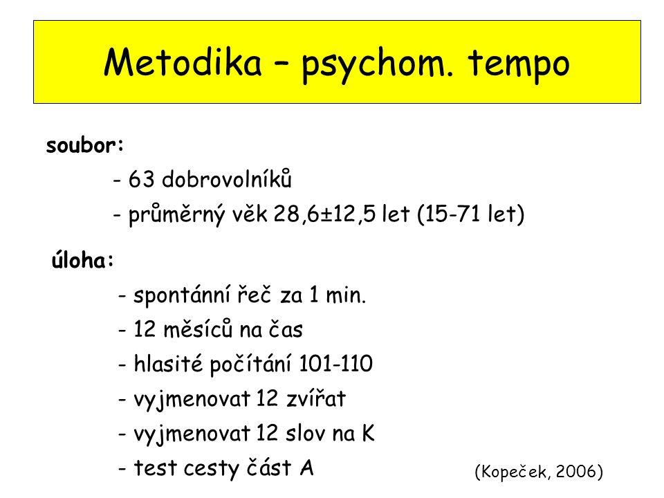 Metodika – psychom.